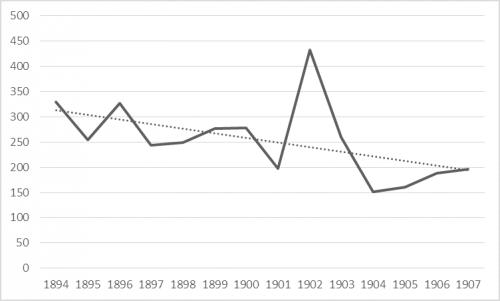 graf. 1