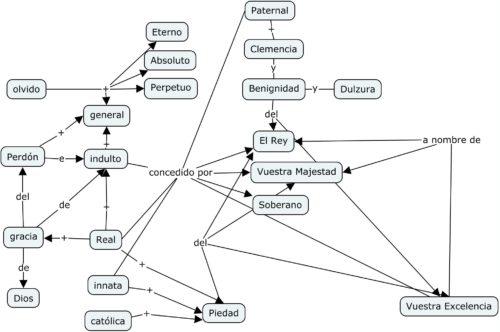 Representación gráfica de la red semántica del perdón real